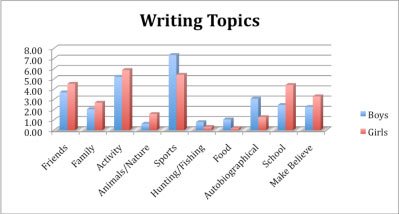writingtopics