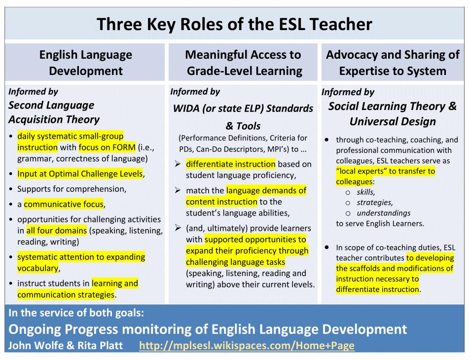 Out Of The Peaceable Kingdom The Three Roles Of The Esl Teacher